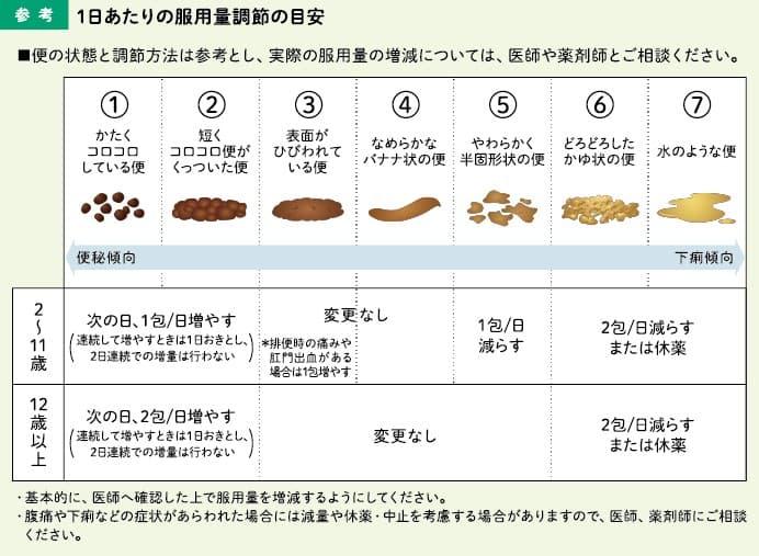 モビコール配合内用剤